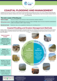 Coastal Flooding and Management
