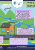 Who's Responsible for Managing Flood Risk?