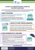 3 Steps to Understanding Surface Water Flood Risk