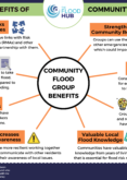 Multiple Benefits of Community Flood Groups