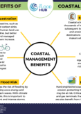 Multiple Benefits of Coastal Management